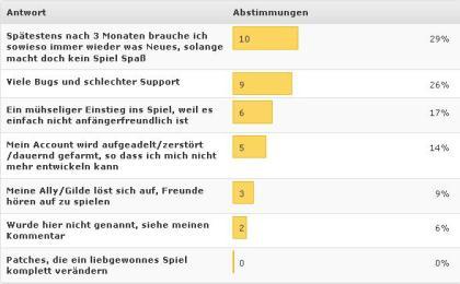 Ergebnis_Umfrage_onlinespielen_0609