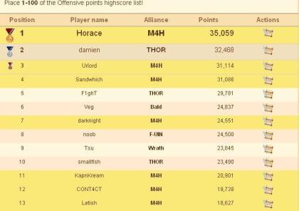 Ikariam_offensive_Score_top100